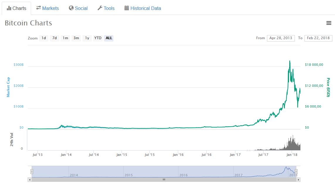 Wykres Bitcoin